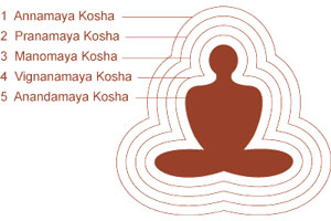 Pancha Kosha, Five layer of the body