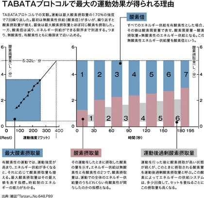 The proved result of TABATA Protocol
