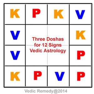 12星座に対応する3大エネルギー - Five elements for 12 signs