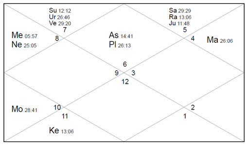 Rashi Chart for CA-SP-KYLS15